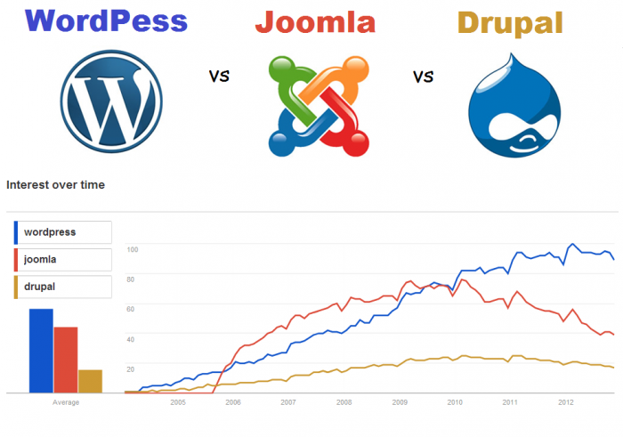 WordPress has been the leader since around 2010.